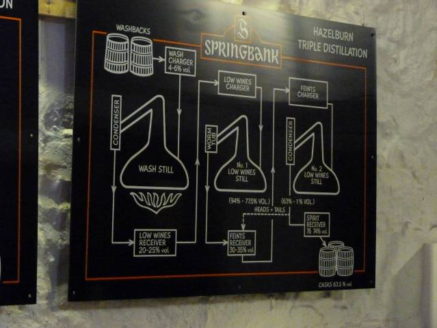 Springbank Distillation graphic triple