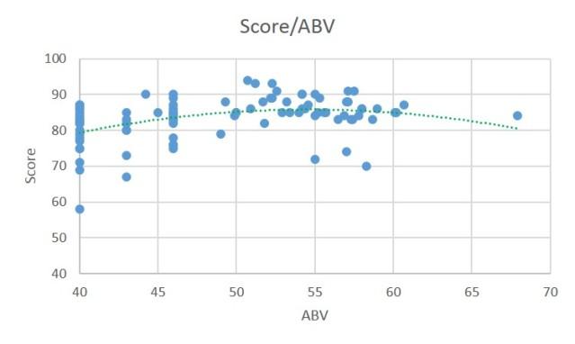 score vs abv