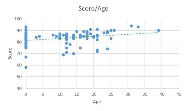 score vs age