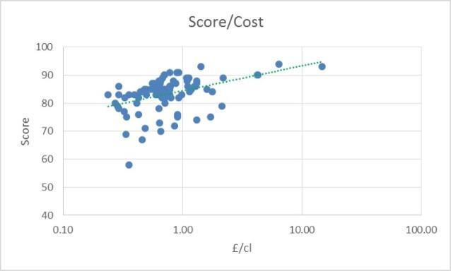 score vs cost