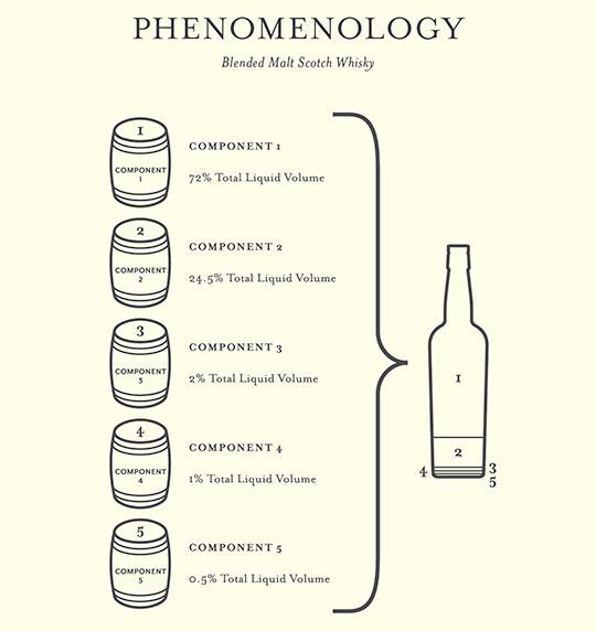 Compass-Box-Phenomenology Blend